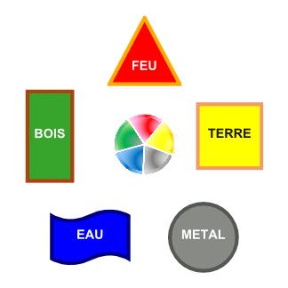 Cycle des 5 éléments utilisé en Feng Shui